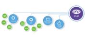 php web development company uk
